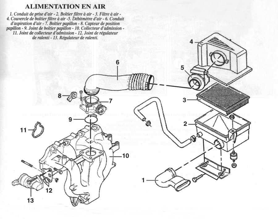 Circuit d'alimentation en air moteur diesel